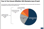 Kaiser Foundation Poll Finds Confusion Over ACA Abounds With Open Enrollment Six Months Away
