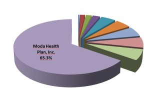 Moda accounts for 65% of Oregon's reinsurance dollars