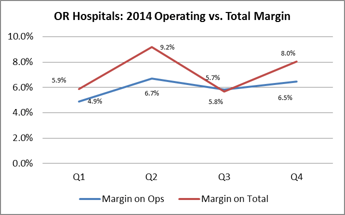 Oregon hospitals' margins on operating and total revenues in 2014/Source: State of Reform with data provided by the Oregon Office of Health Systems  Data