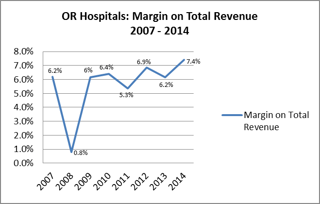 Oregon hospital margins on total revenue from 2007 to 2014/Source: State of Reform with data provided by Oregon Office of Health Systems Data