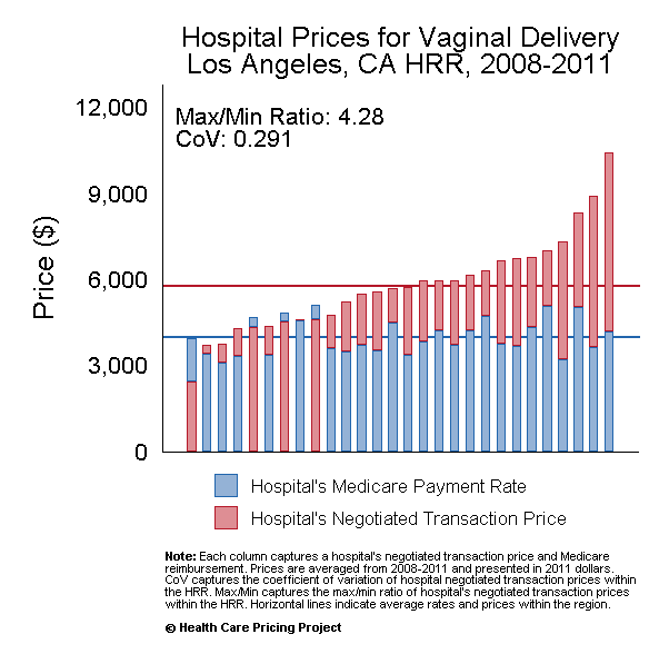 Los Angeles area hospital price variation as revealed by
