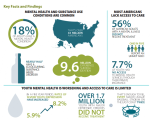 New Mha Report Gives Poor Outlook For Mental Health In The United