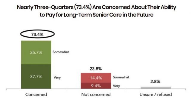 For Three Quarters Of California >> Three Quarters Of Californians Surveyed Worry About Paying For Long