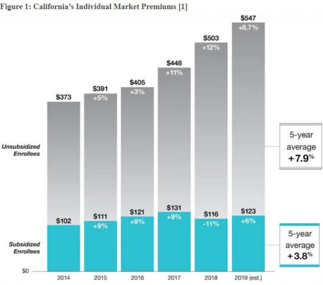 California 'Obamacare' premiums to rise 8.7 percent in 2019 | Columbus Ledger-Enquirer