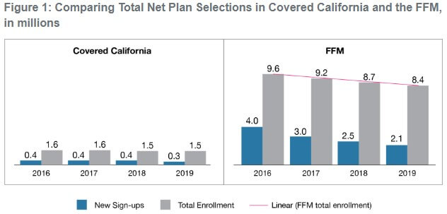 covered california enrollment numbers 2018
