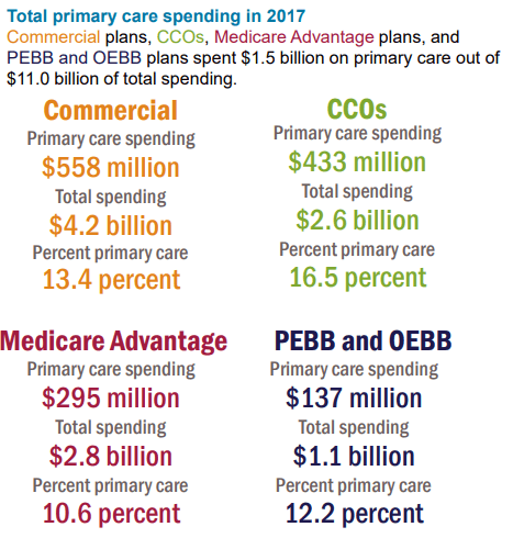 New Report: CCOs lead the way in primary care spending