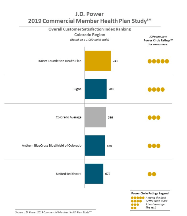 J D Power S Commercial Member Health Plan Report Finds Variance In