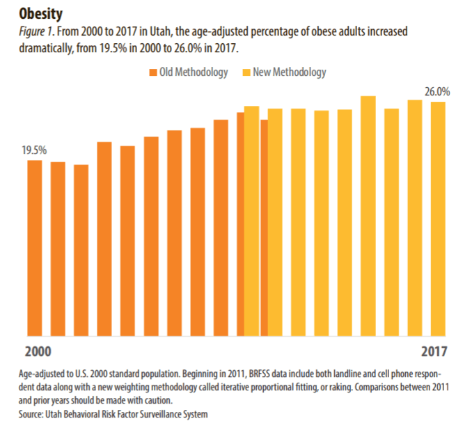 Obesity graphic - State of Reform | State of Reform