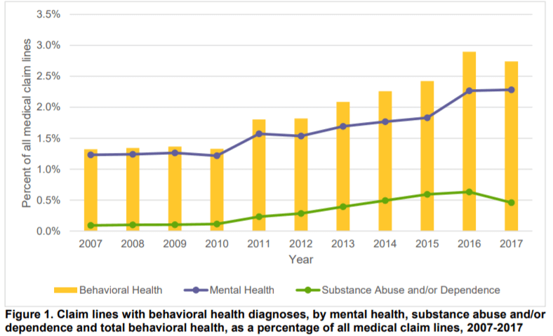 FAIR Health findings on behavioral health trends - State of