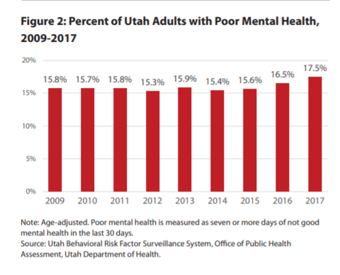 Reports Of Mental Health Issues Rising >> Report Finds One Third Of Utahans Suffer With Mental Illness Many