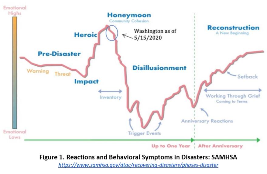 DOH says 30-60% of Washingtonians may experience symptoms ...
