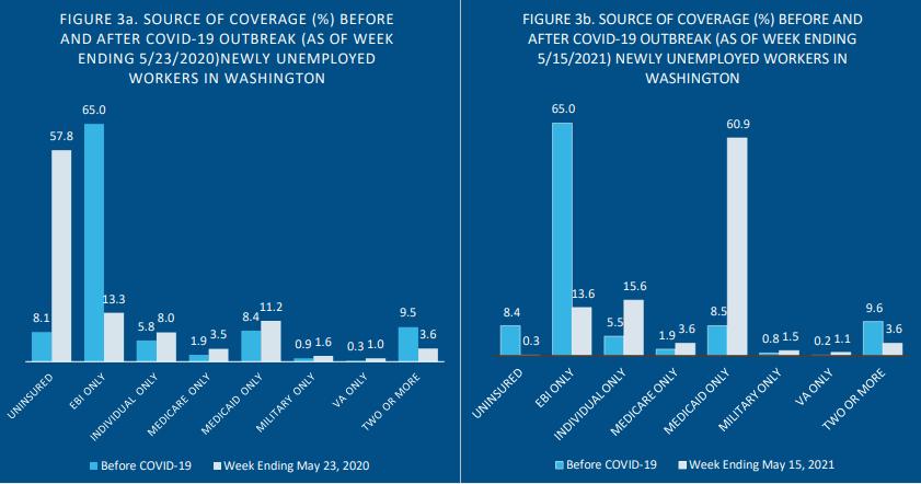 COVID-19's Impact on Washington Health Care Coverage